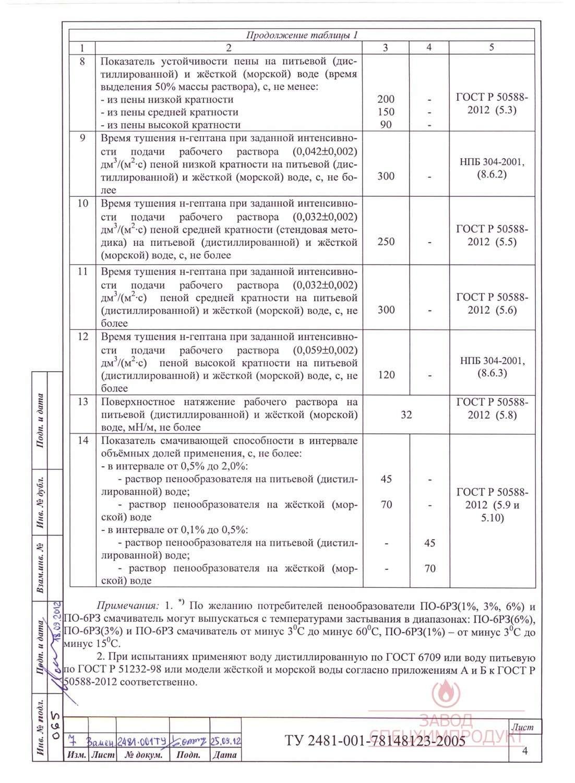 Выдержки из ТУ 2481-001-78148123-2005 с изм. 1-7 страница 4